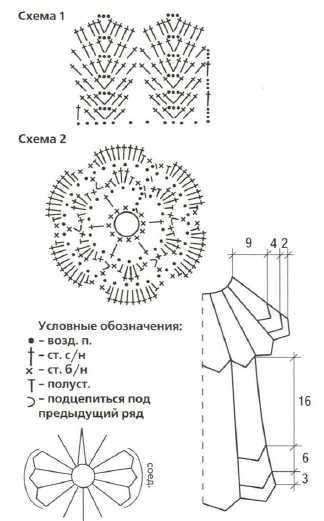 Схема вязания платья с круглой кокеткой