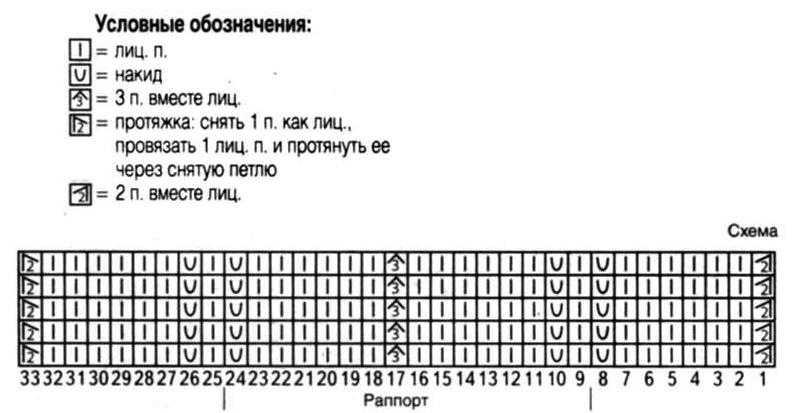 Схема вязания узора-Зигзаг