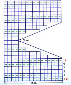 Схема кружева с укороченными рядами